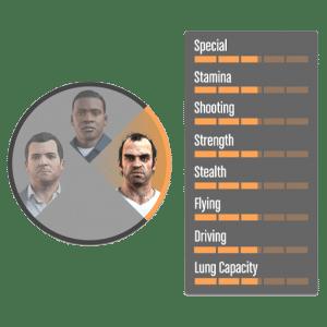 Прокачать навыки GTA 5 онлайн